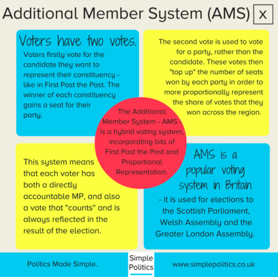 The Additional Member System