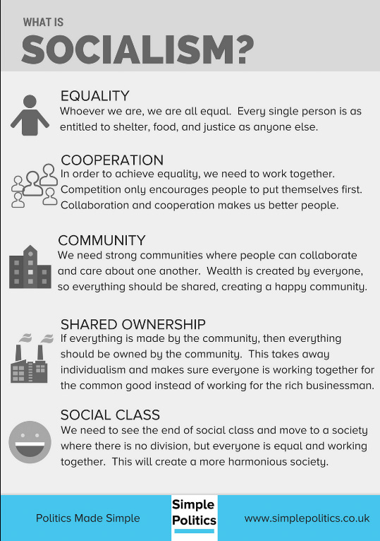 Infographic definition of socialism what is socialism