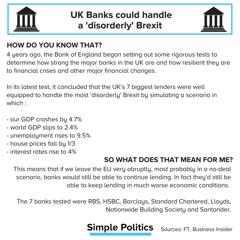 4 years ago, the Bank of England began setting out some rigorous tests to determine how strong the major banks in the UK are and how resilient they are to financial crises and other major financial changes.