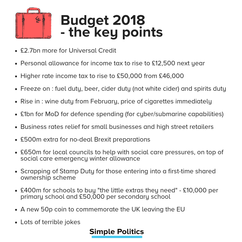 Budget 2018 – the key points  £2.7bn more for Universal Credit   Personal allowance for income tax to rise to £12,500 next year   Higher rate income tax to rise to £50,000 from £46,000   Freeze on : fuel duty, beer, cider duty (not white cider) and spirits duty  Rise in : wine duty from February, price of cigarettes immediately  £1bn for MoD for defence spending (for cyber/submarine capabilities)   Business rates relief for small businesses and high street retailers   £500m extra for no-deal Brexit preparations    £650m for local councils to help with social care pressures, on top of social care emergency winter allowance   Scrapping of Stamp Duty for those entering into a first-time shared ownership scheme  £400m for schools to buy