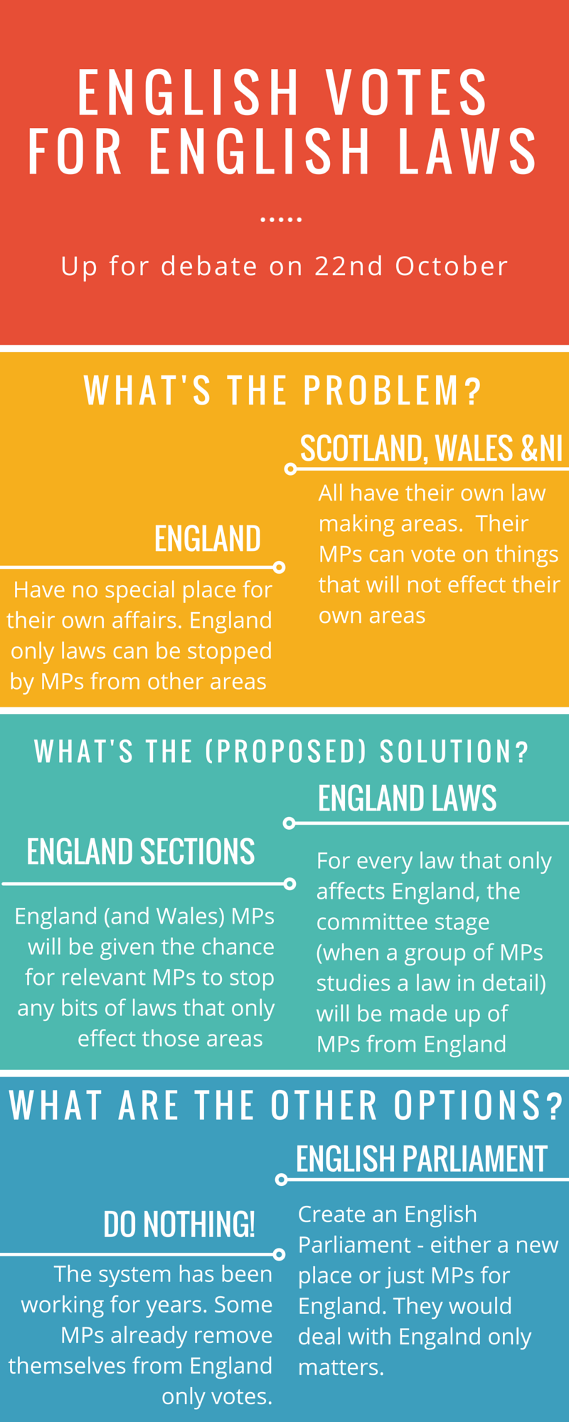 What is English Votes for English Laws