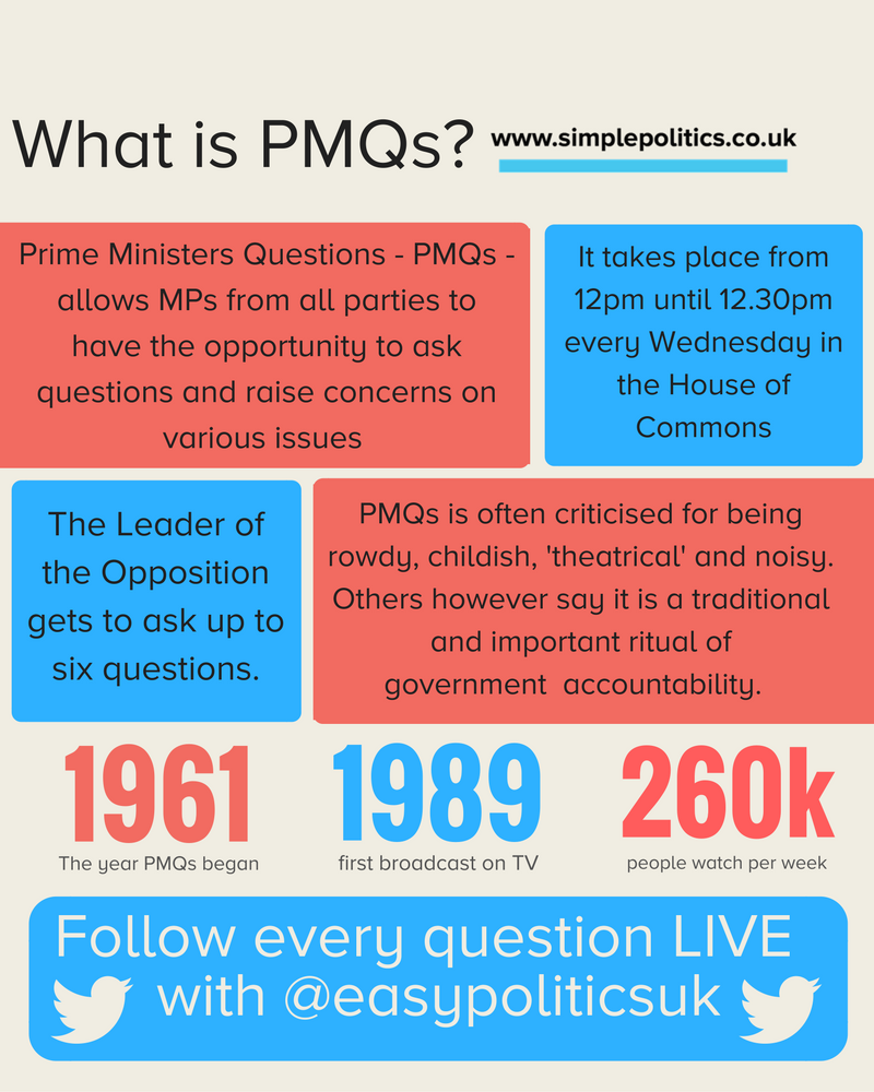 What is Prime Minister's Questions?