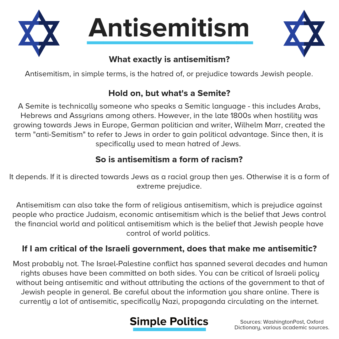 Antisemitism, in simple terms, is the hatred of, or prejudice towards Jewish people. A Semite is technically someone who speaks a Semitic language - this includes Arabs, Hebrews and Assyrians among others. However, in the late 1800s when hostility was growing towards Jews in Europe, German politician and writer, Wilhelm Marr, created the term