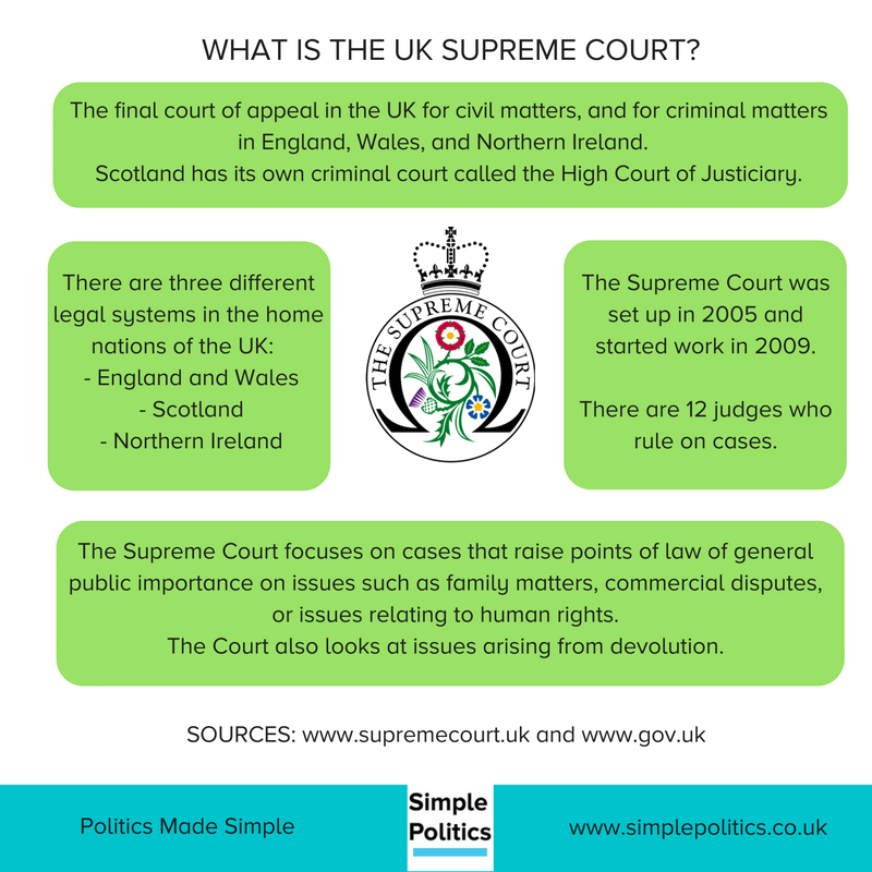 Our guide to the Supreme Court - Simple Politics
