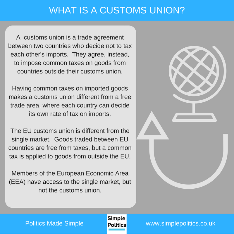 Should The Uk Remain A Member Of The Eus Customs Union Simple