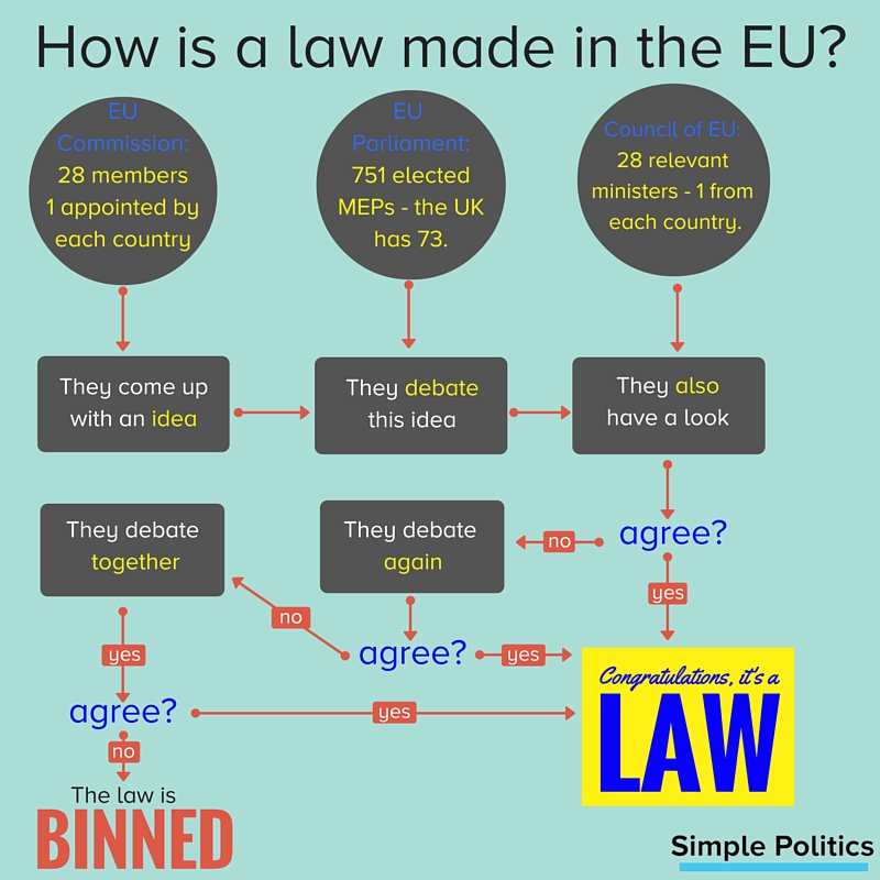 Wonderlijk How are EU laws made? - Simple Politics AJ-58