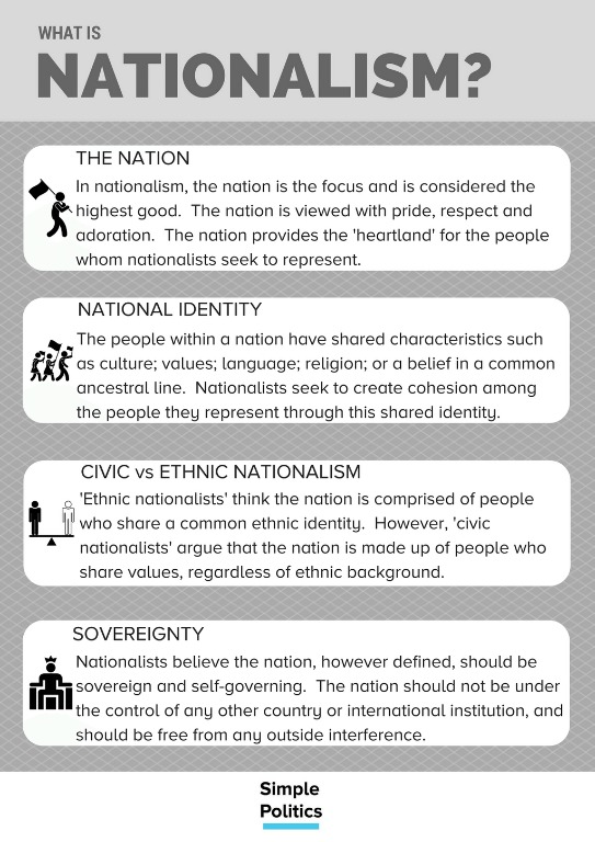 What is Nationalism? - Simple Politics